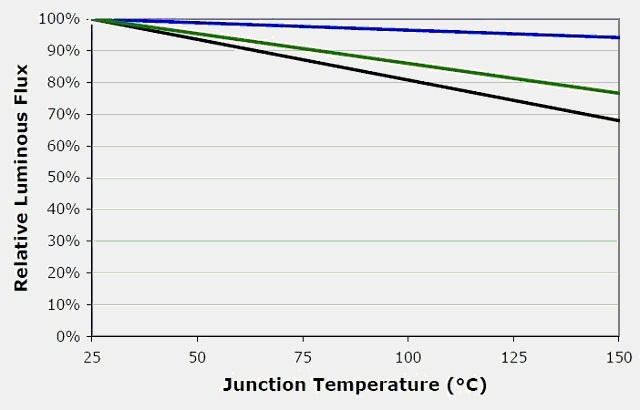 LED flux versus temperature