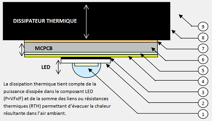 Dissipation thermique LED